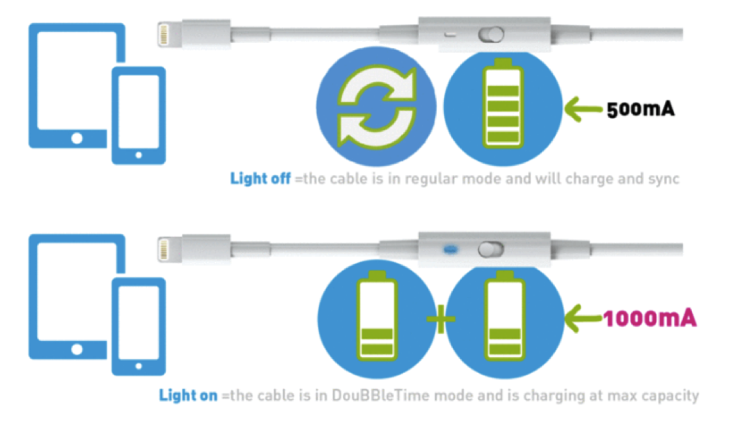 DouBBle Time USB cable6.png