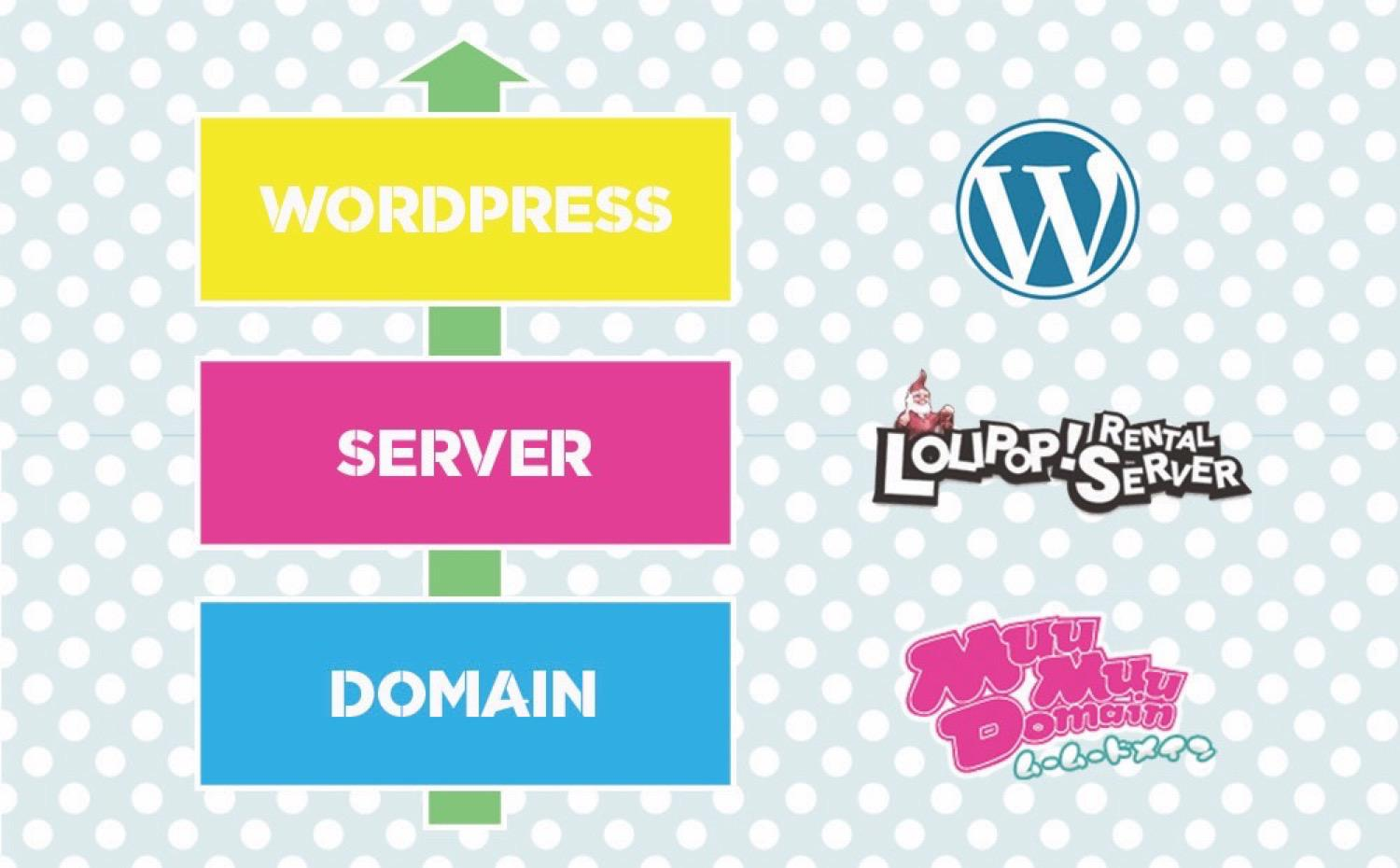 Wordpress domain1